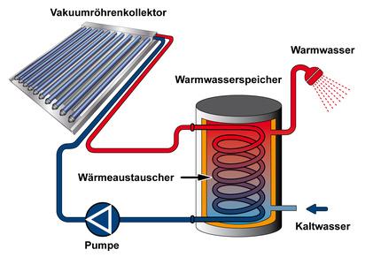 solarthermie 100000 d cher. Black Bedroom Furniture Sets. Home Design Ideas